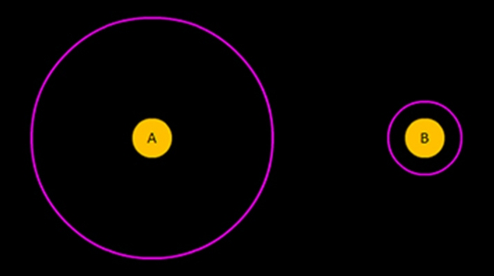 Delboeuf illusion: In this geometrical illusion, the yellow circles 'A' and 'B' are identical in size but 'B' appears larger. We perceive the inner yellow circle as being larger in size as the surrounding pink annulus is closer to it.