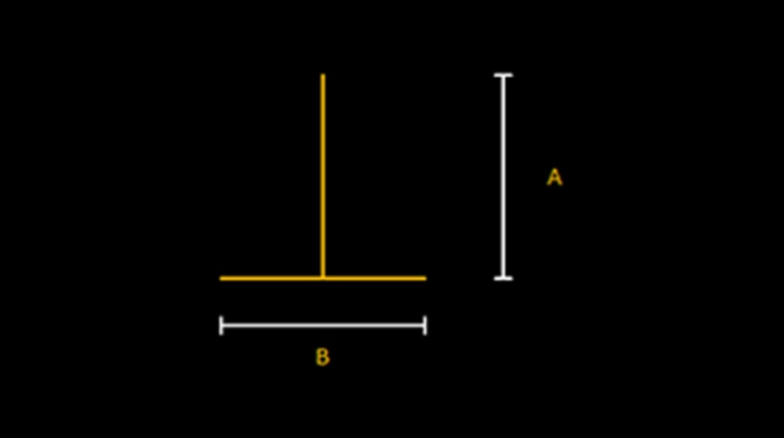 Horizontal-vertical illusion:  The horizontal-vertical illusion (a.k.a. the vertical-horizontal illusion) consists of a vertical line 'A' rising from the center of a horizontal line 'B'. Although both lines are of equal length, the vertical line 'A' appears longer than the horizontal line 'B'. The illusory effect is less prominent if the vertical line is not at the center of the horizontal one.