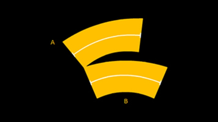 Jastrow illusion:  In this geometrical illusion, two Pacman-like shapes of equal size are presented one on top of the other. Although both shapes have the same size, the one on the bottom 'B' appears bigger than the one on top 'A'.