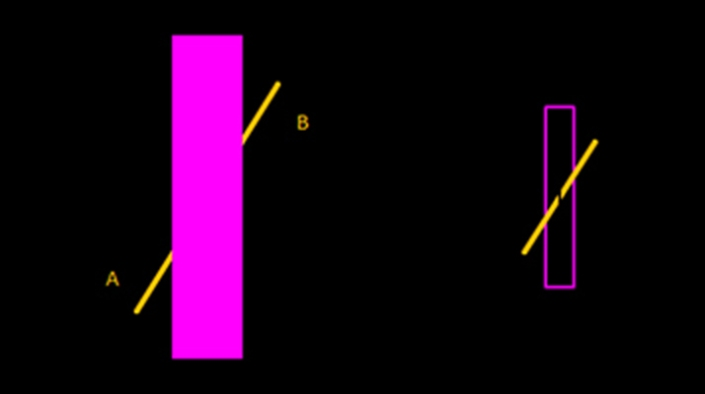 Poggendorf illusion:  In this geometrical illusion, a continuous line passing behind a barrier will appear displaced. In this example, 'A' and 'B' make up a continuous yellow line behind the pink barrier yet they appear to be displaced as if they were two different lines.