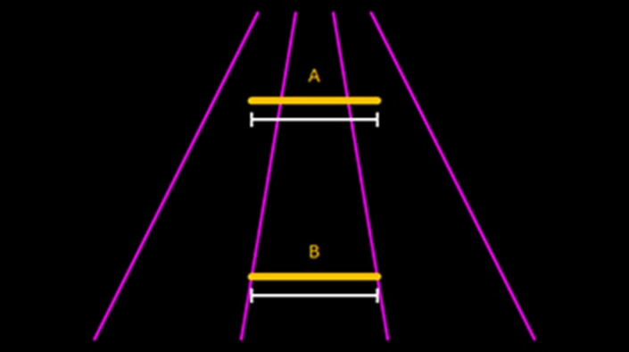 Ponzo illusion:  In this geometrical illusion, the upper yellow horizontal line 'A' appears longer than the lower yellow horizontal line 'B'. Both lines are in fact of equal length and project identical images on our eyes yet the brain will compensate shrinking of what we see in the real world with increases in apparent distances.